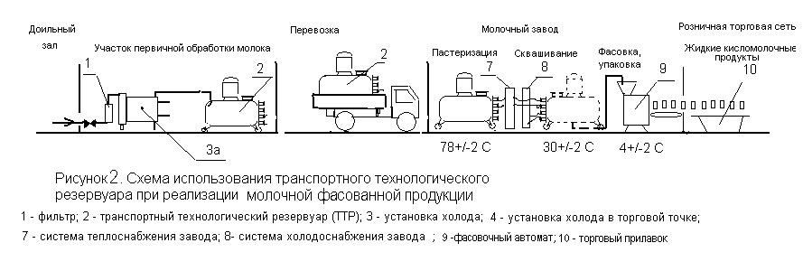 Технологическая схема производства сметанного продукта