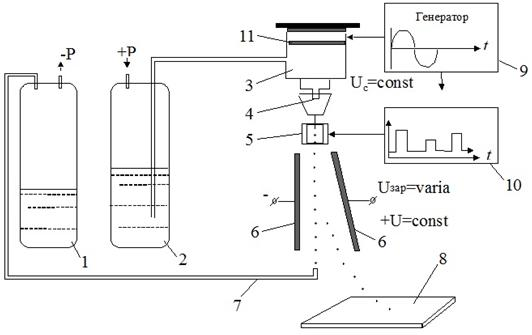 Схема электрокаплеструйного