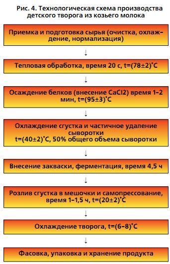 Rosfood.info - Российский
